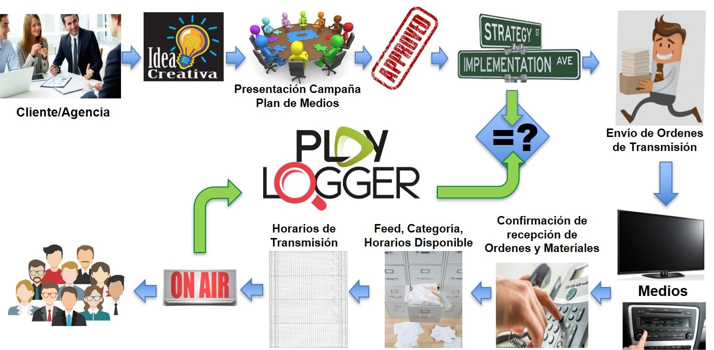 PlayLogger